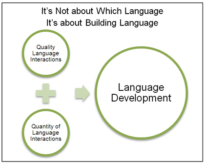Should families of english language learners have an english only lesaux diagram ccuart Choice Image