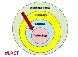 Considering Pedagogy Before Technology