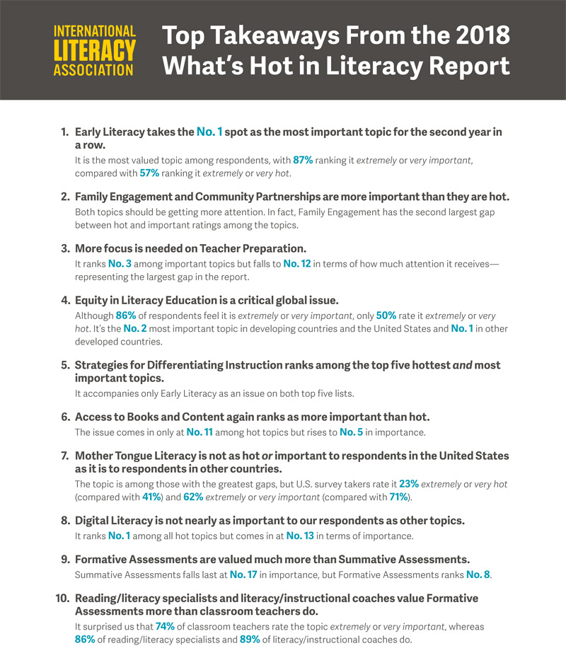 Top Takeaways from ILA's 2018 What's Hot in Literacy Report